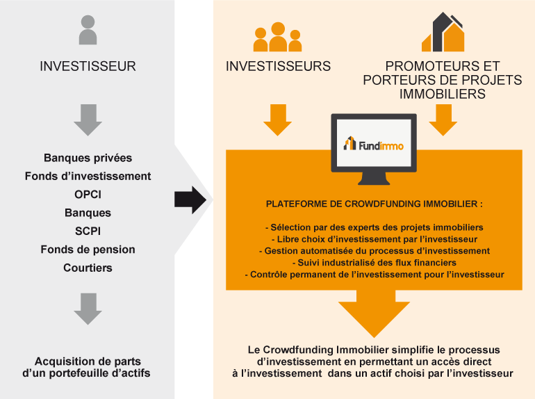 investissement immobilier banque